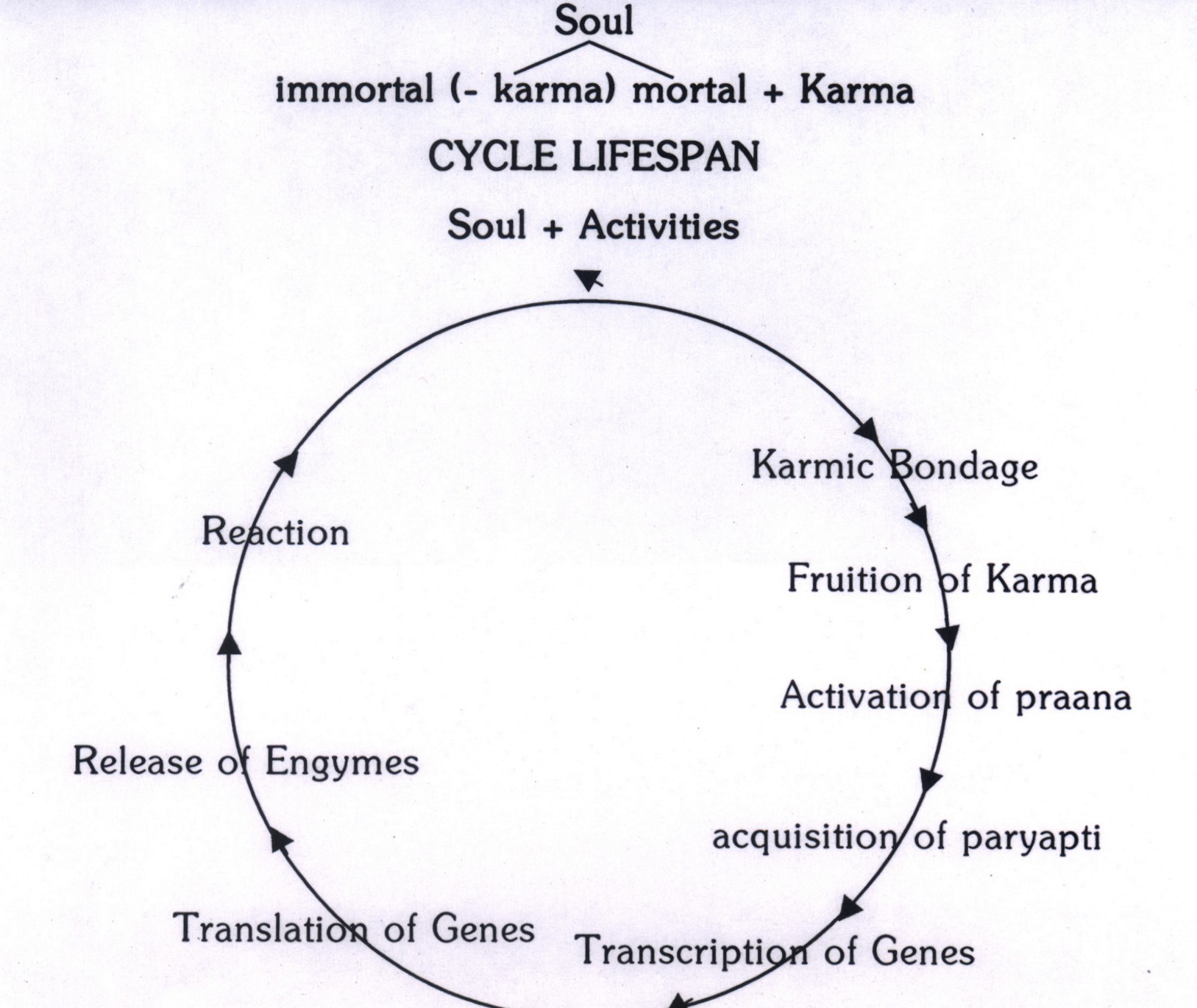 Karma Hinduism Cycle   bondage of karma and chainHindu Reincarnation Cycle